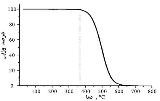آنالیزهای حرارتی (TGA-DTG-DSC) و تفسیر نتایج آنها