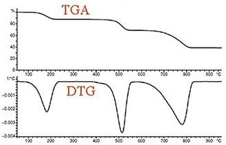 مشتق توزین حرارتی (Derivative Thermal Gravimetric DTG)