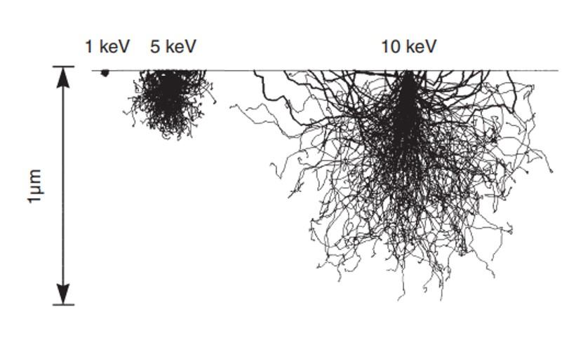 انتخاب ولتاژ شتاب دهنده بهینه برای مشاهده جزییات نانومتری در FESEM