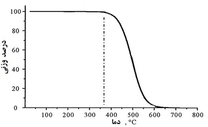 آنالیز توزین حرارتی (TGA)