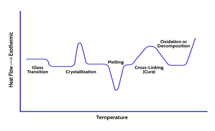 آنالیز حرارتی چیست و چه اطلاعاتی از آن استخراج می شود؟
