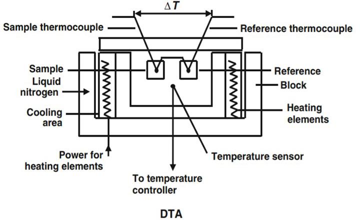 آنالیز حرارتی افتراقی (DTA)