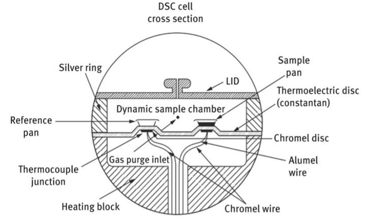 تفاوت آنالیز گرماسنجی روبشی افتراقی (DSC) با آنالیز حرارتی افتراقی (DTA)