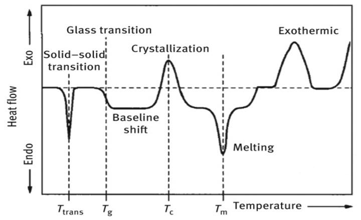 گرماسنجی روبشی تفاضلی یا گرماسنجی روبشی افتراقی (DSC)