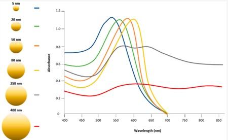 طیف فرابنفش-مرئی نانوذرات طلا