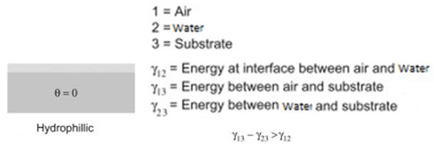 شماتیک یک سطح ابرآبدوست و رابطه بین انرژی سطحی