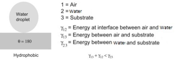 شماتیک یک سطح ابرآبگریز و رابطه بین انرژی سطحی فصل مشترکهای جامد، مایع و گاز در این سطوح